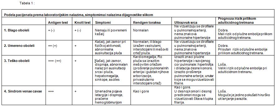 tabela bolesti